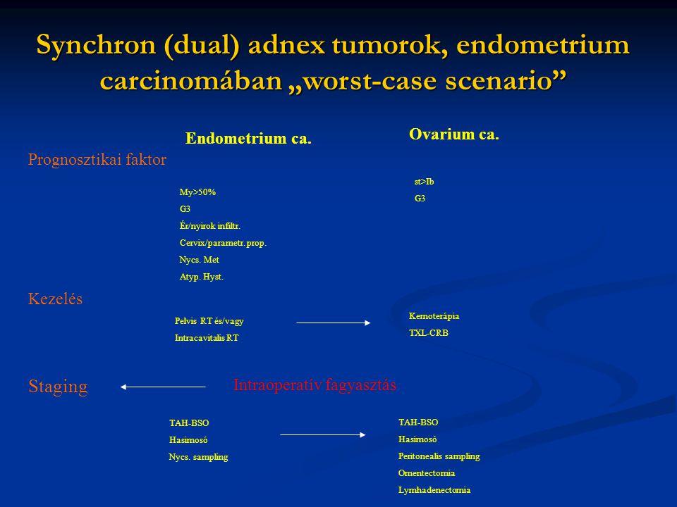 "Synchron (dual) adnex tumorok, endometrium carcinomában ""worst-case scenario"