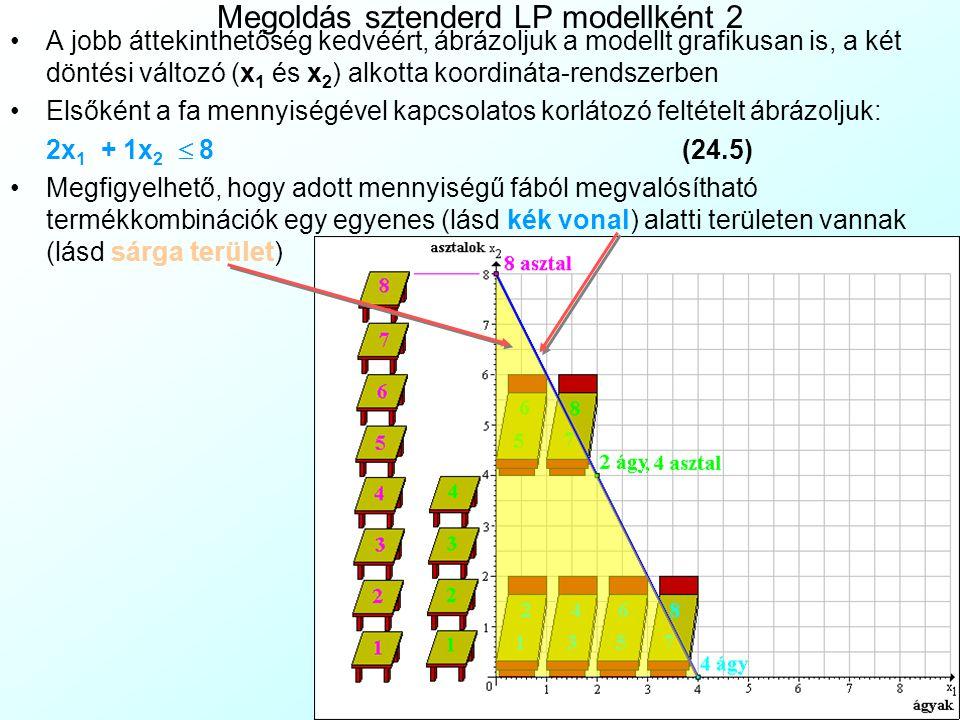 Megoldás sztenderd LP modellként 2