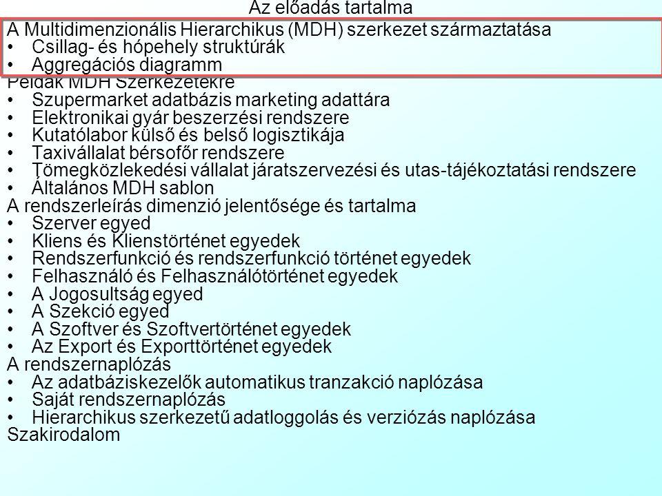 Az előadás tartalma A Multidimenzionális Hierarchikus (MDH) szerkezet származtatása. Csillag- és hópehely struktúrák.
