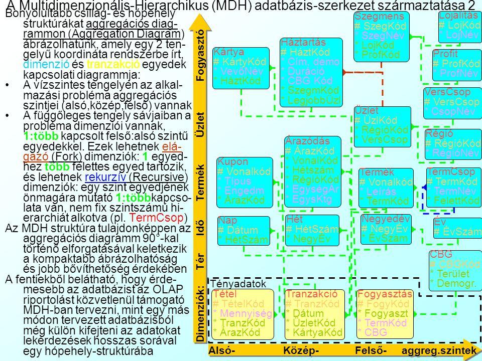 A Multidimenzionális-Hierarchikus (MDH) adatbázis-szerkezet származtatása 2