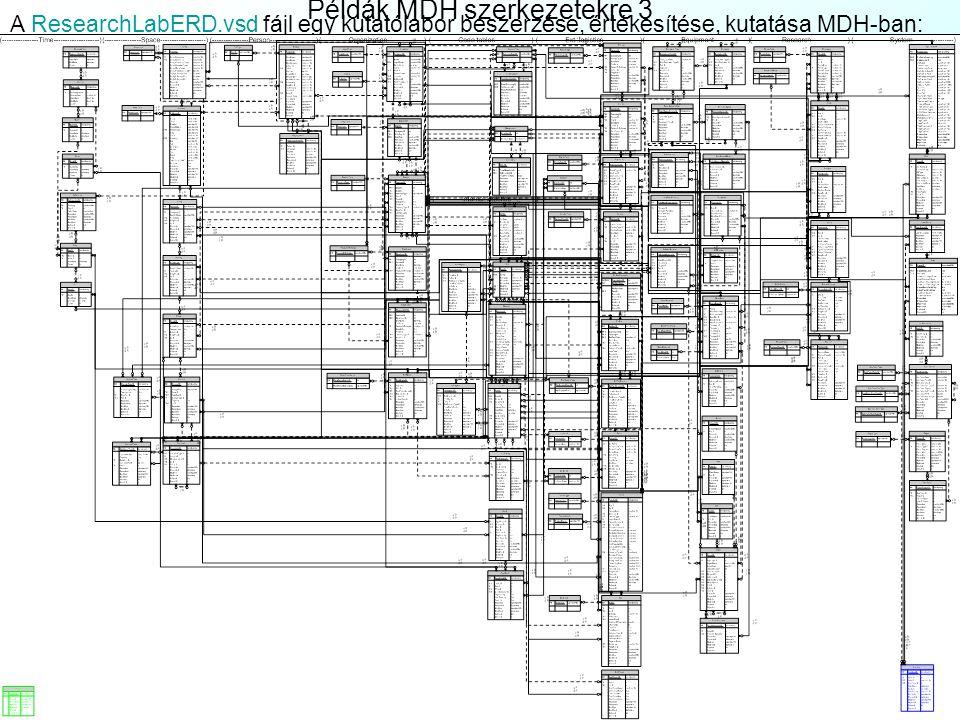 Példák MDH szerkezetekre 3