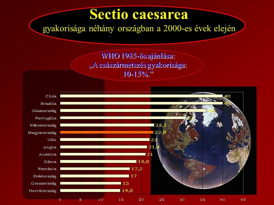 Sectio caesarea gyakorisága néhány országban a 2000-es évek elején