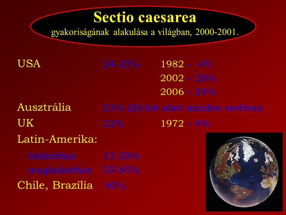 Sectio caesarea gyakoriságának alakulása a világban, 2000-2001.