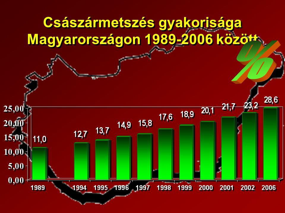 Császármetszés gyakorisága Magyarországon 1989-2006 között