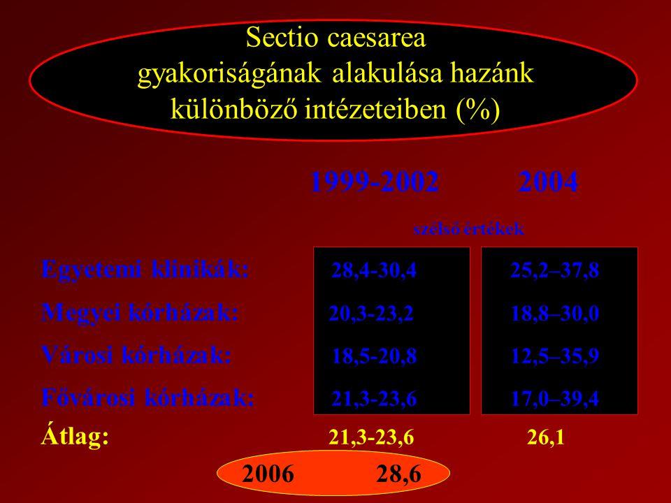 2017.04.04. Sectio caesarea gyakoriságának alakulása hazánk különböző intézeteiben (%) 1999-2002 2004.