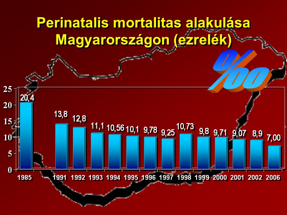 Perinatalis mortalitas alakulása Magyarországon (ezrelék)