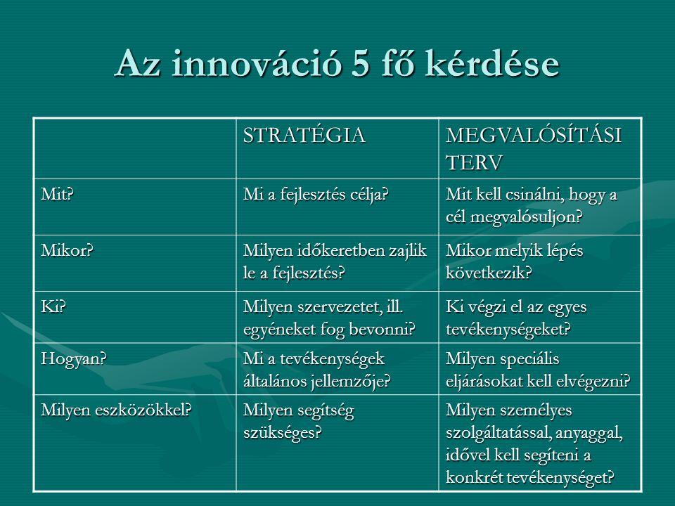 Az innováció 5 fő kérdése