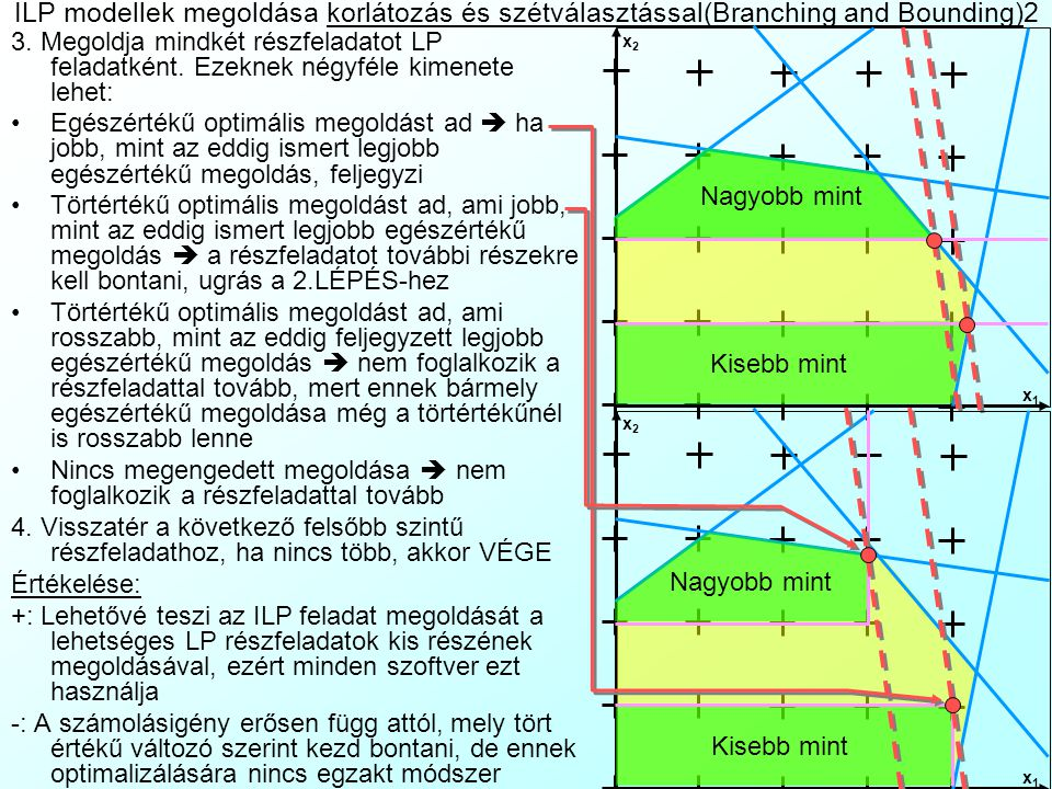 ILP modellek megoldása korlátozás és szétválasztással(Branching and Bounding)2