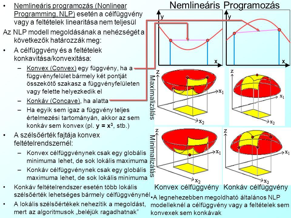 Nemlineáris Programozás