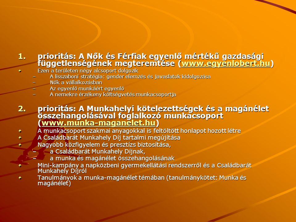 prioritás: A Nők és Férfiak egyenlő mértékű gazdasági függetlenségének megteremtése (www.egyenlobert.hu)