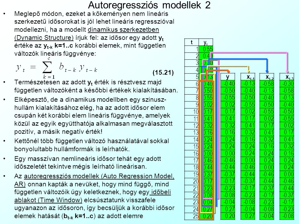 Autoregressziós modellek 2