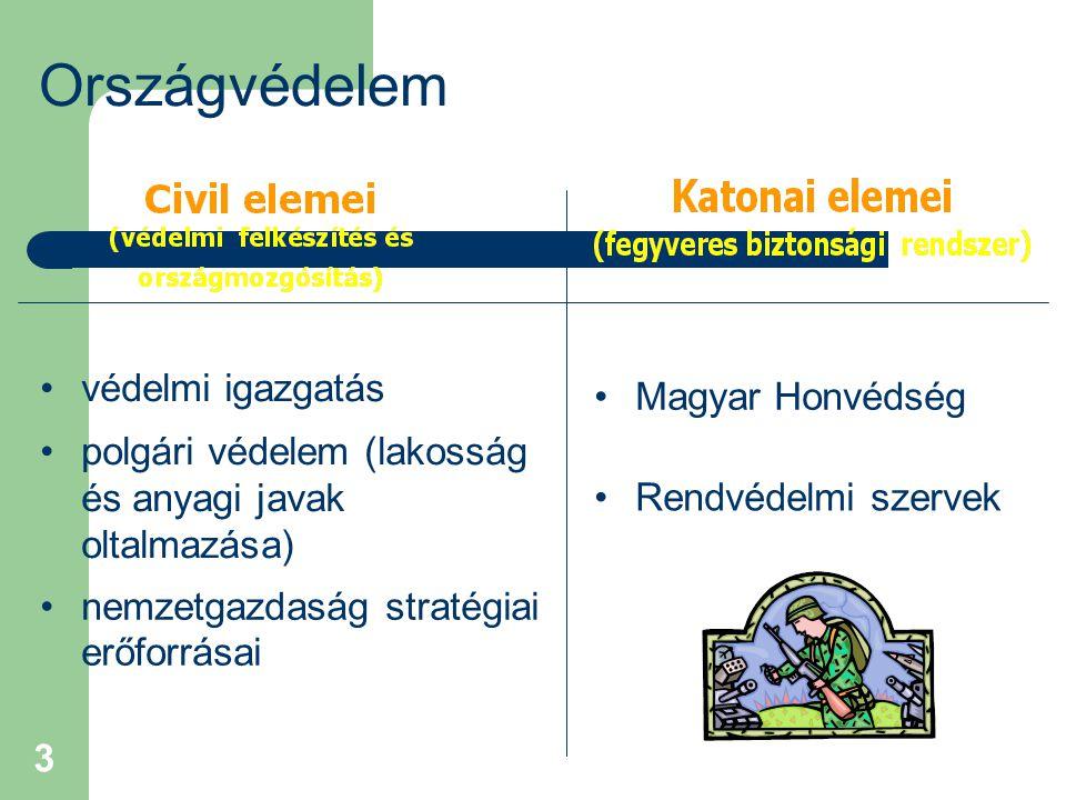 Országvédelem védelmi igazgatás Magyar Honvédség