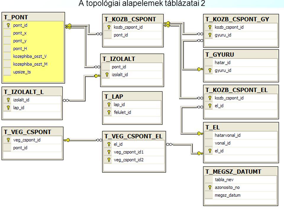 A topológiai alapelemek táblázatai 2