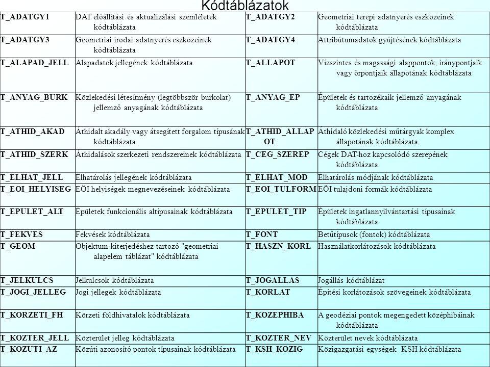 Kódtáblázatok T_ADATGY1