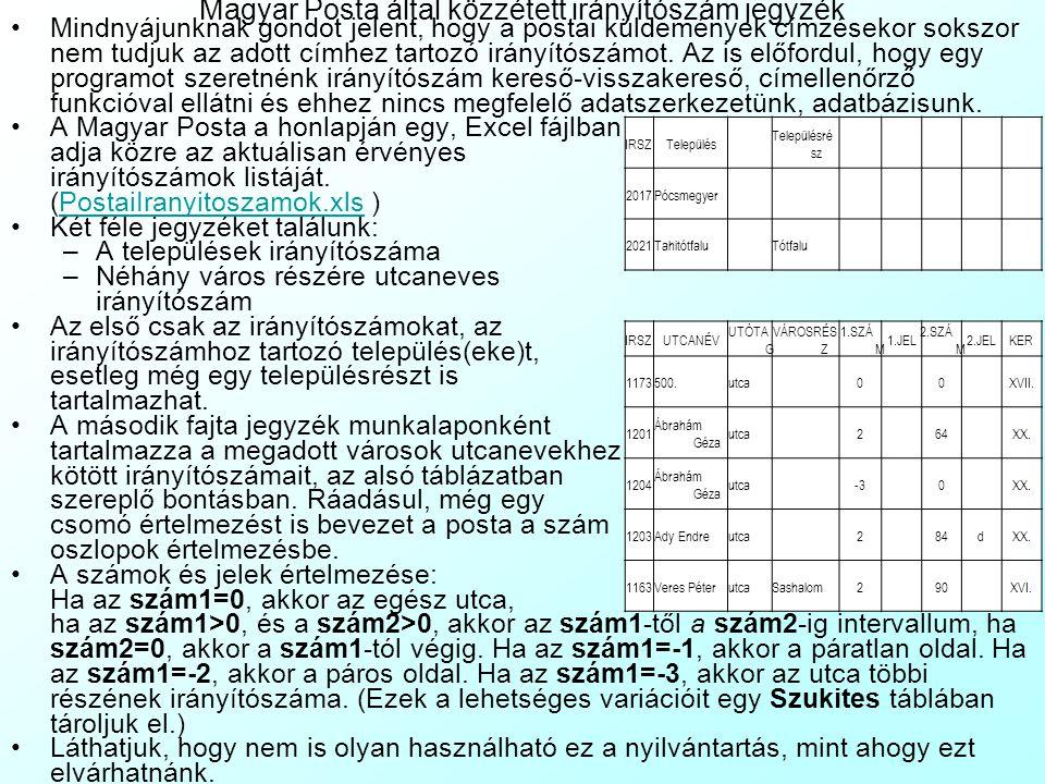 Magyar Posta által közzétett irányítószám jegyzék