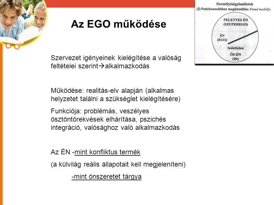 Az EGO működése Szervezet igényeinek kielégítése a valóság feltételei szerintalkalmazkodás.