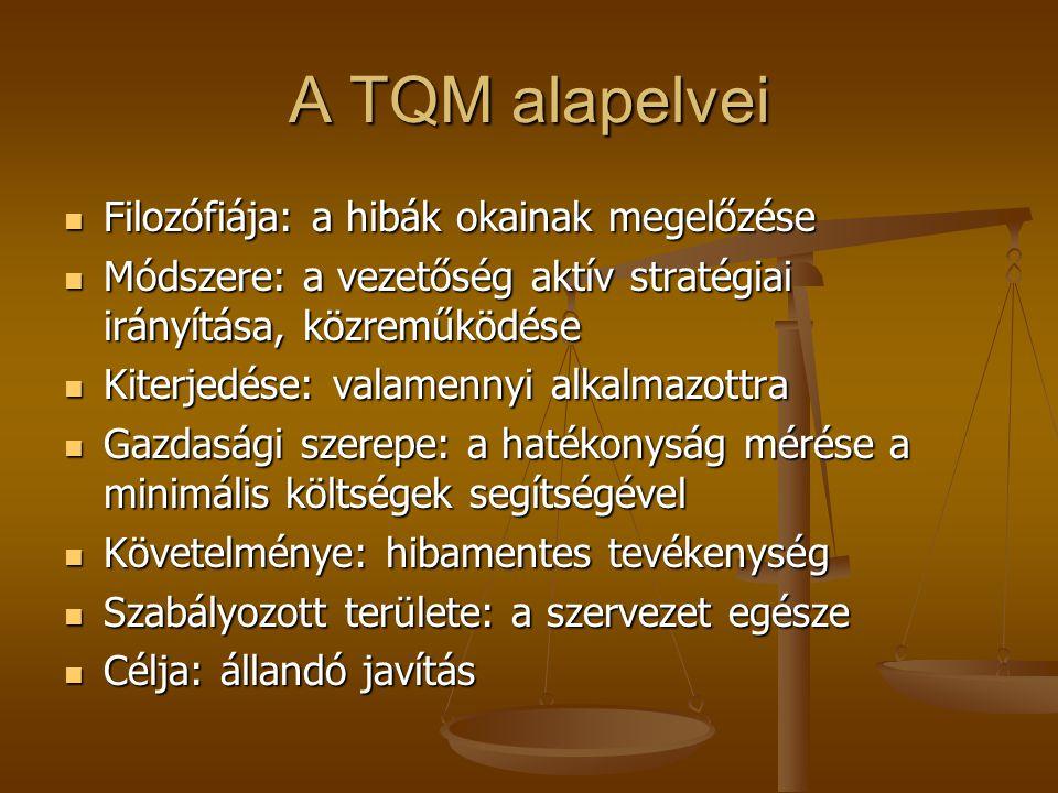 A TQM alapelvei Filozófiája: a hibák okainak megelőzése