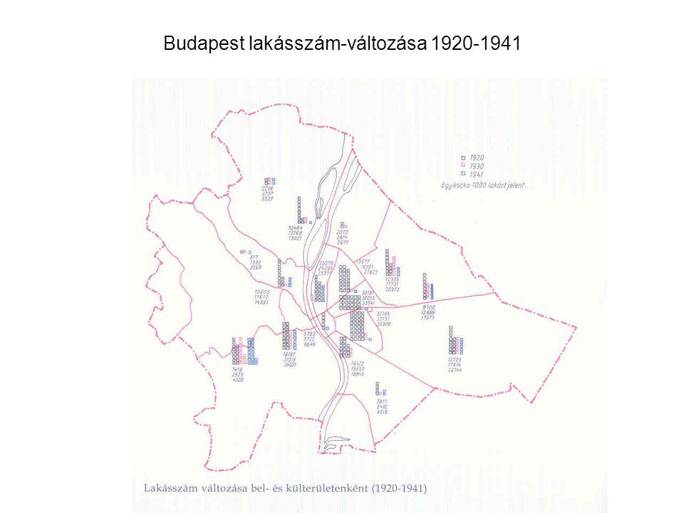 Budapest lakásszám-változása 1920-1941