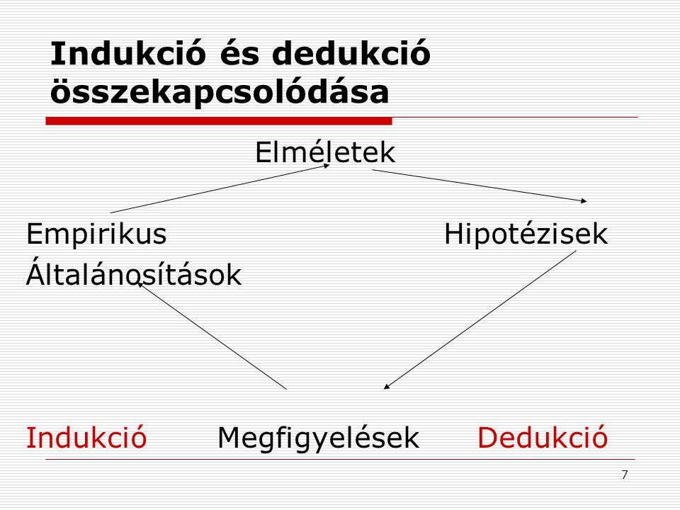 Indukció és dedukció összekapcsolódása