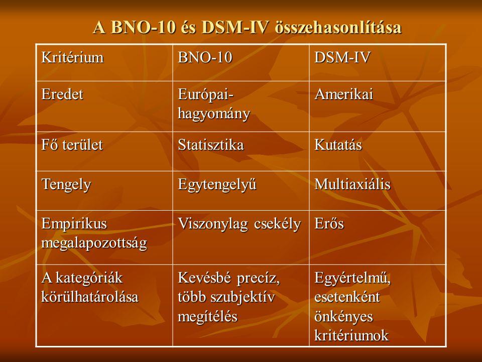 A BNO-10 és DSM-IV összehasonlítása