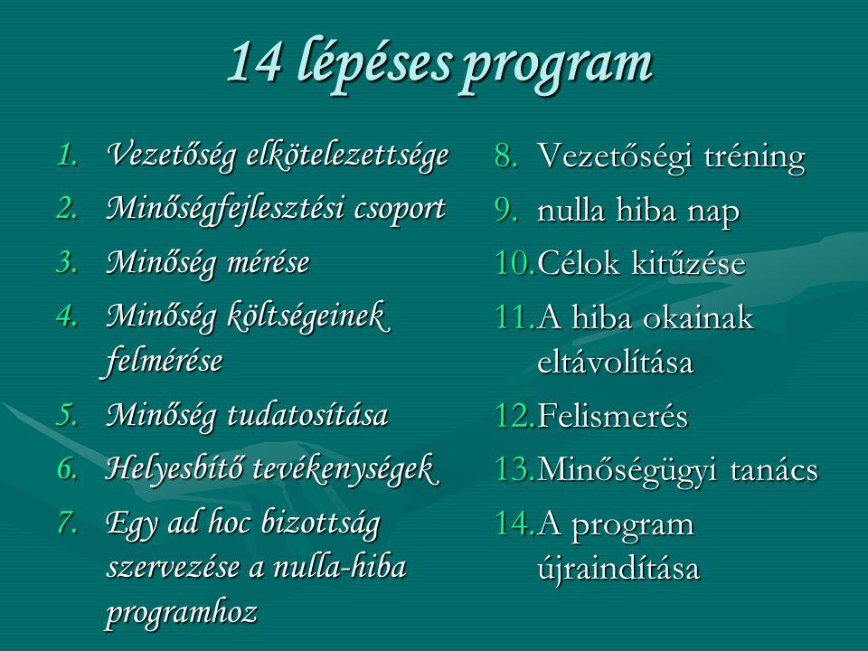 14 lépéses program Vezetőség elkötelezettsége