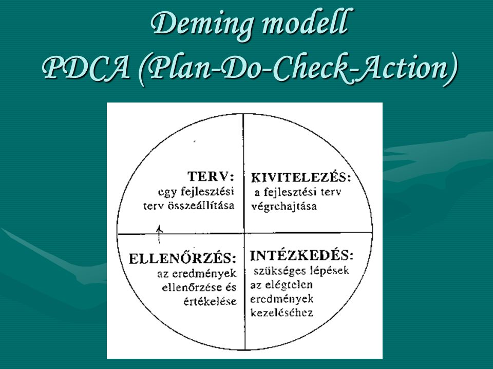 Deming modell PDCA (Plan-Do-Check-Action)