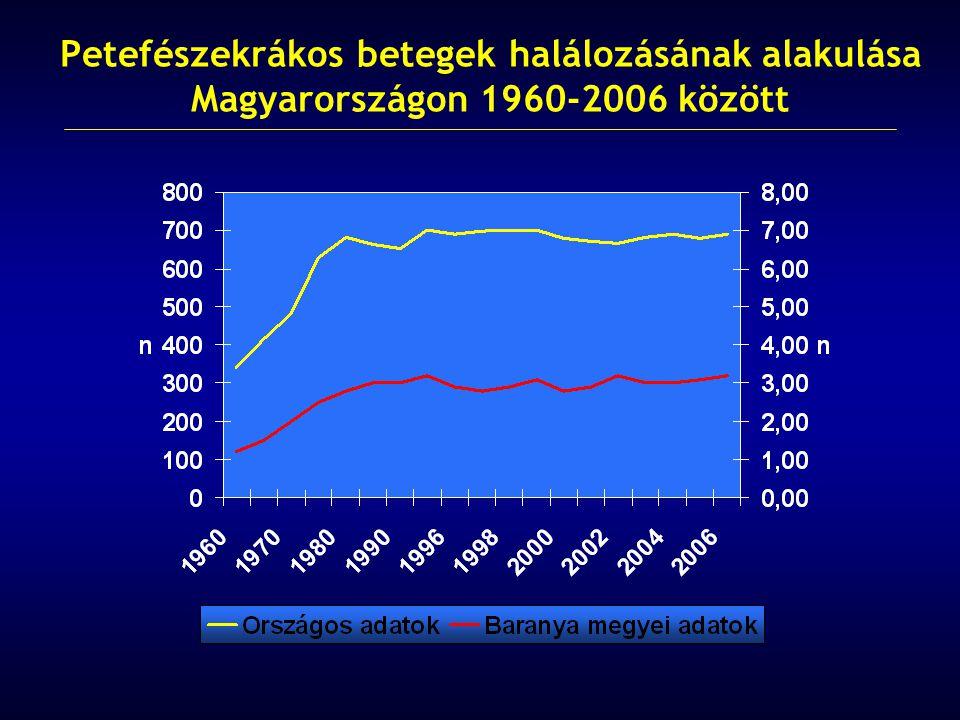 Petefészekrákos betegek halálozásának alakulása Magyarországon 1960-2006 között