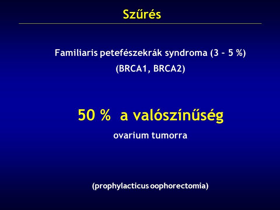 50 % a valószínűség Szűrés Familiaris petefészekrák syndroma (3 – 5 %)