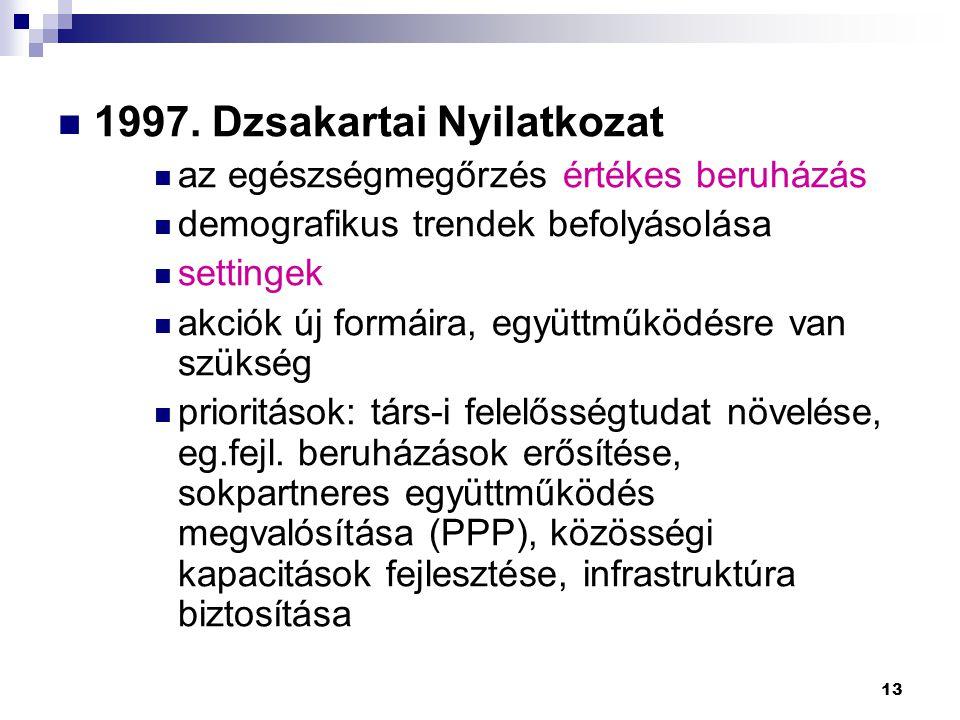 1997. Dzsakartai Nyilatkozat