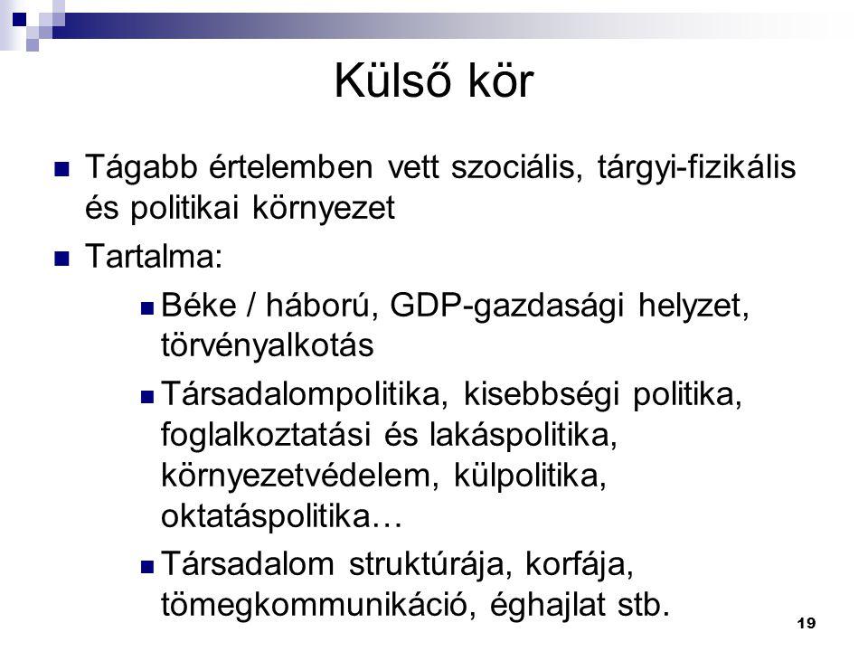 Külső kör Tágabb értelemben vett szociális, tárgyi-fizikális és politikai környezet. Tartalma: Béke / háború, GDP-gazdasági helyzet, törvényalkotás.