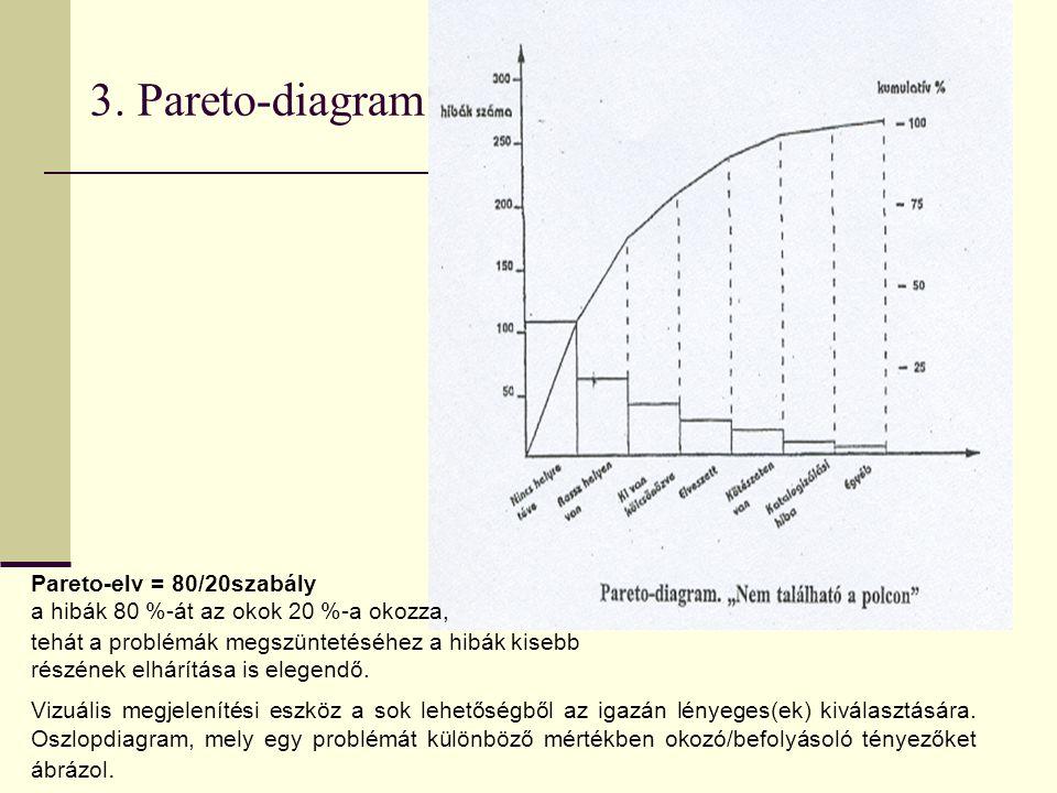 3. Pareto-diagram Pareto-elv = 80/20szabály a hibák 80 %-át az okok 20 %-a okozza, tehát a problémák megszüntetéséhez a hibák kisebb.