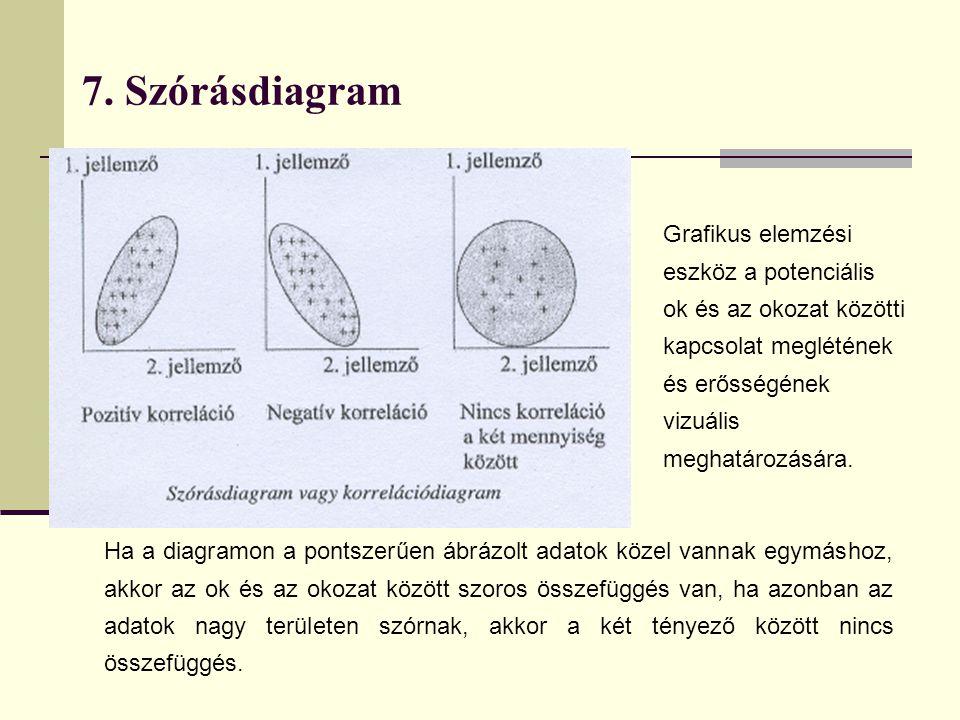 7. Szórásdiagram Grafikus elemzési eszköz a potenciális ok és az okozat közötti kapcsolat meglétének és erősségének vizuális meghatározására.
