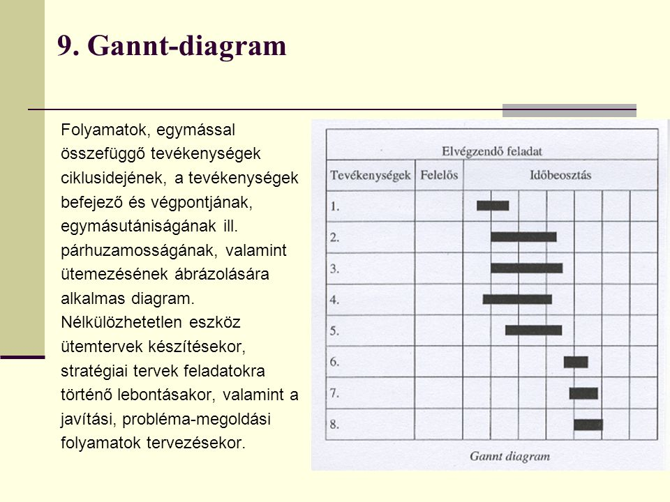 9. Gannt-diagram