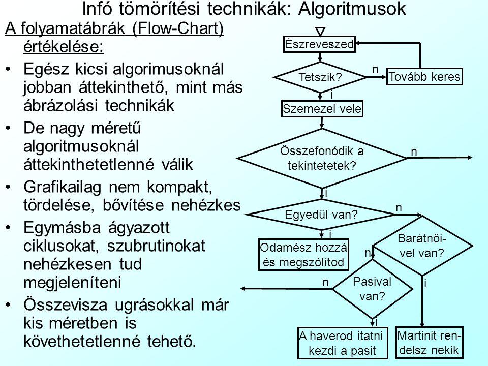 Infó tömörítési technikák: Algoritmusok