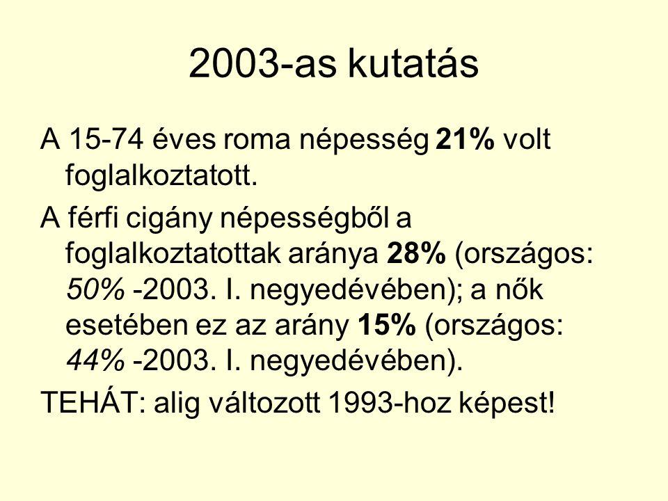 2003-as kutatás A 15-74 éves roma népesség 21% volt foglalkoztatott.