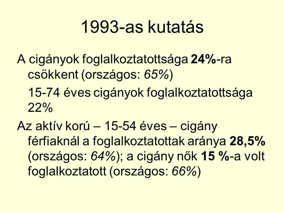 1993-as kutatás A cigányok foglalkoztatottsága 24%-ra csökkent (országos: 65%) 15-74 éves cigányok foglalkoztatottsága 22%