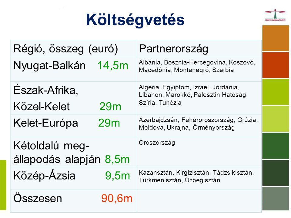Költségvetés Régió, összeg (euró) Partnerország Nyugat-Balkán 14,5m