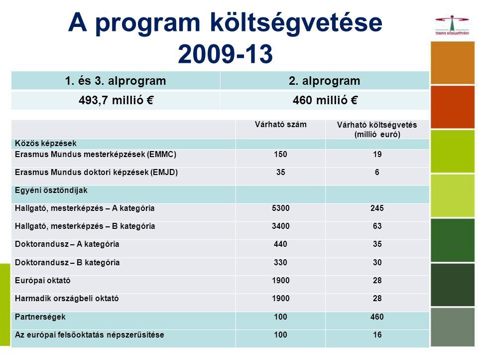 A program költségvetése 2009-13
