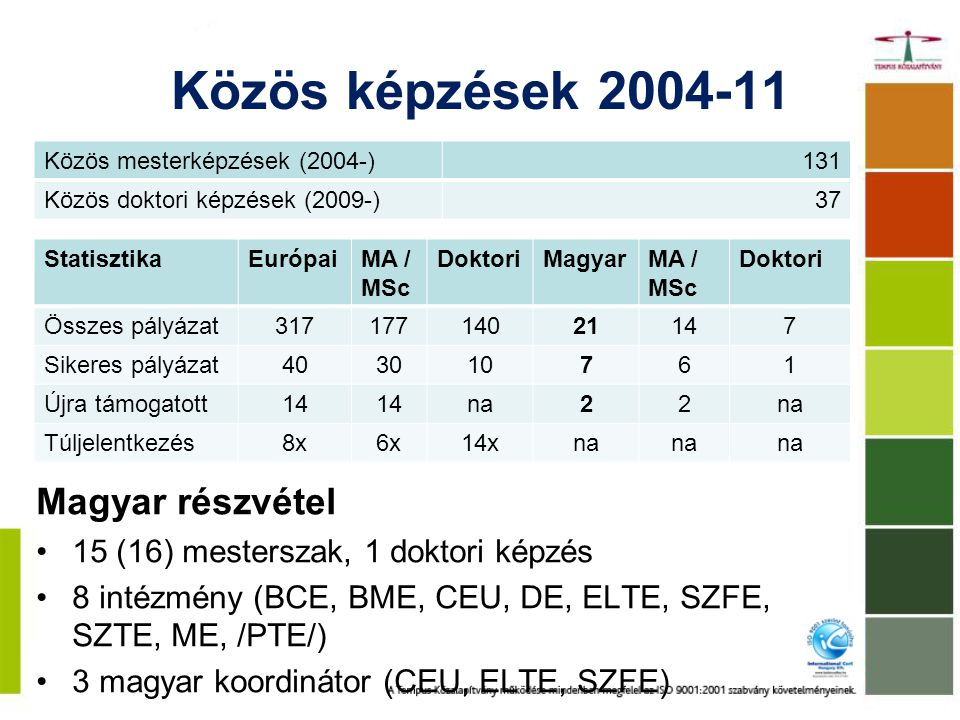 Közös képzések 2004-11 Magyar részvétel