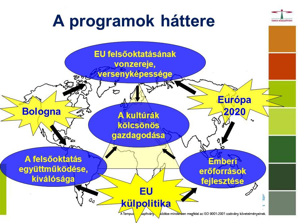 A programok háttere Európa 2020 Bologna EU külpolitika