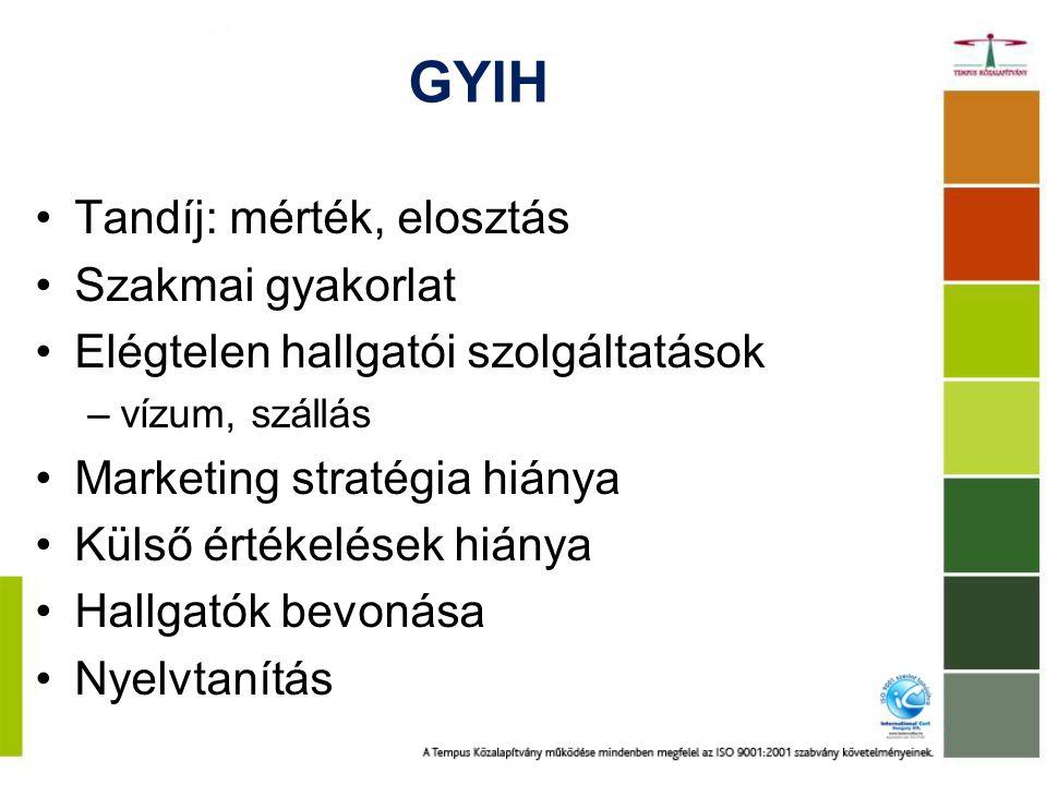 GYIH Tandíj: mérték, elosztás Szakmai gyakorlat