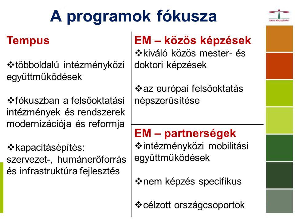 A programok fókusza Tempus EM – közös képzések EM – partnerségek