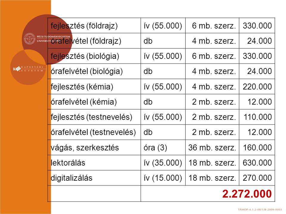 2.272.000 fejlesztés (földrajz) ív (55.000) 6 mb. szerz. 330.000