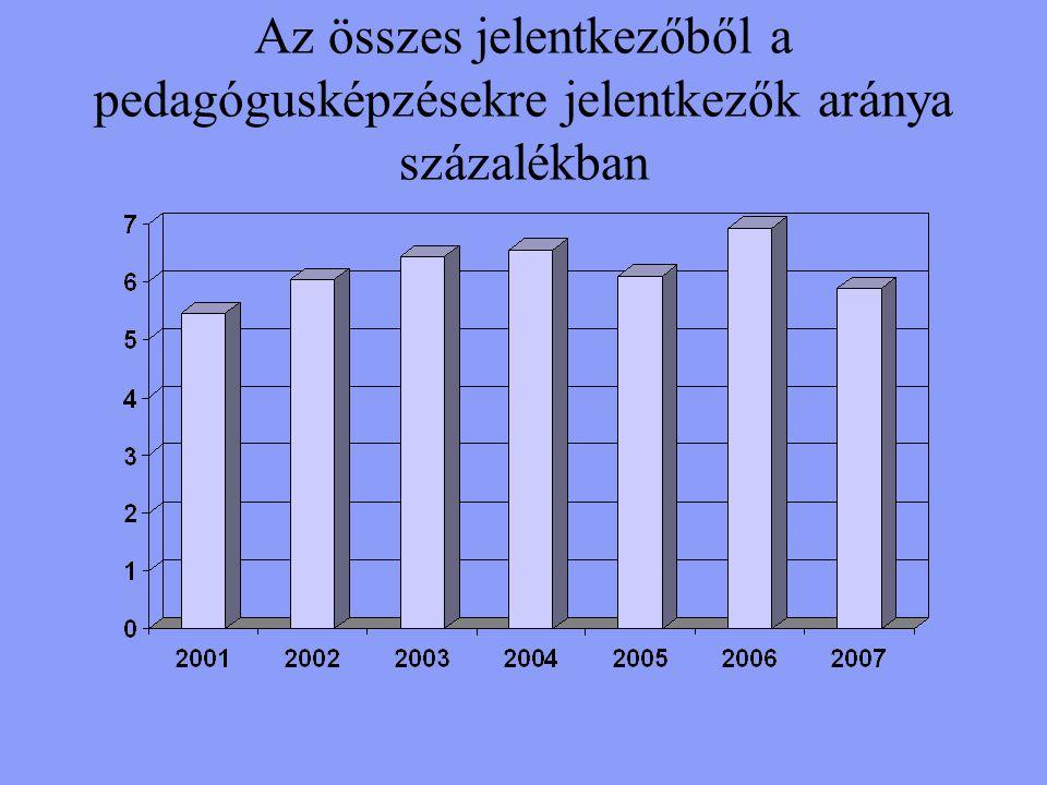 Az összes jelentkezőből a pedagógusképzésekre jelentkezők aránya százalékban