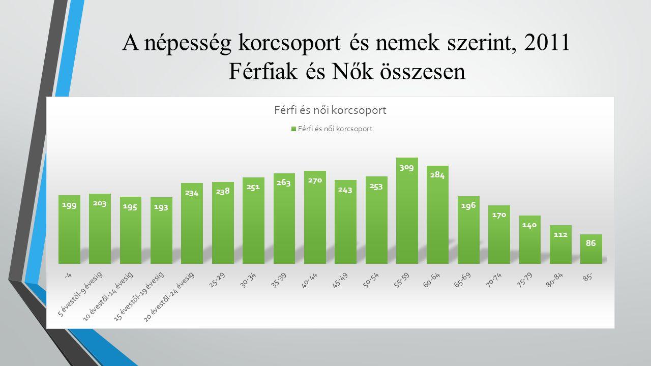 A népesség korcsoport és nemek szerint, 2011 Férfiak és Nők összesen