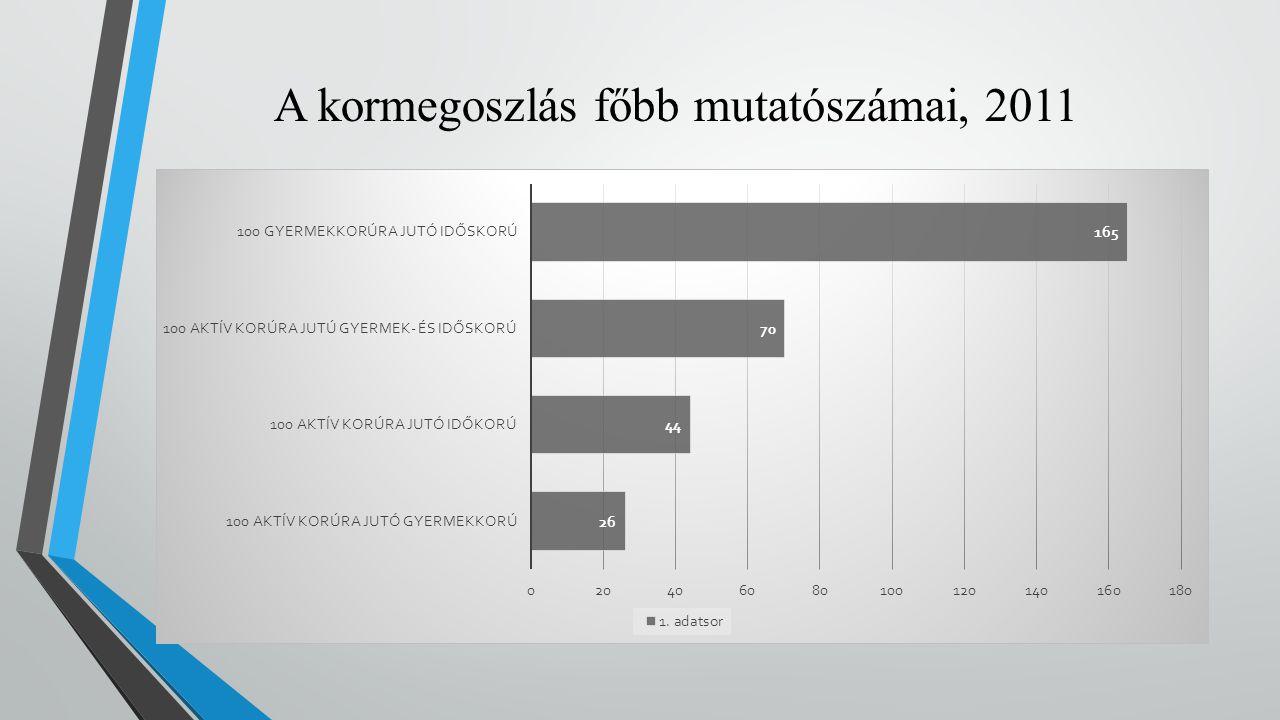 A kormegoszlás főbb mutatószámai, 2011