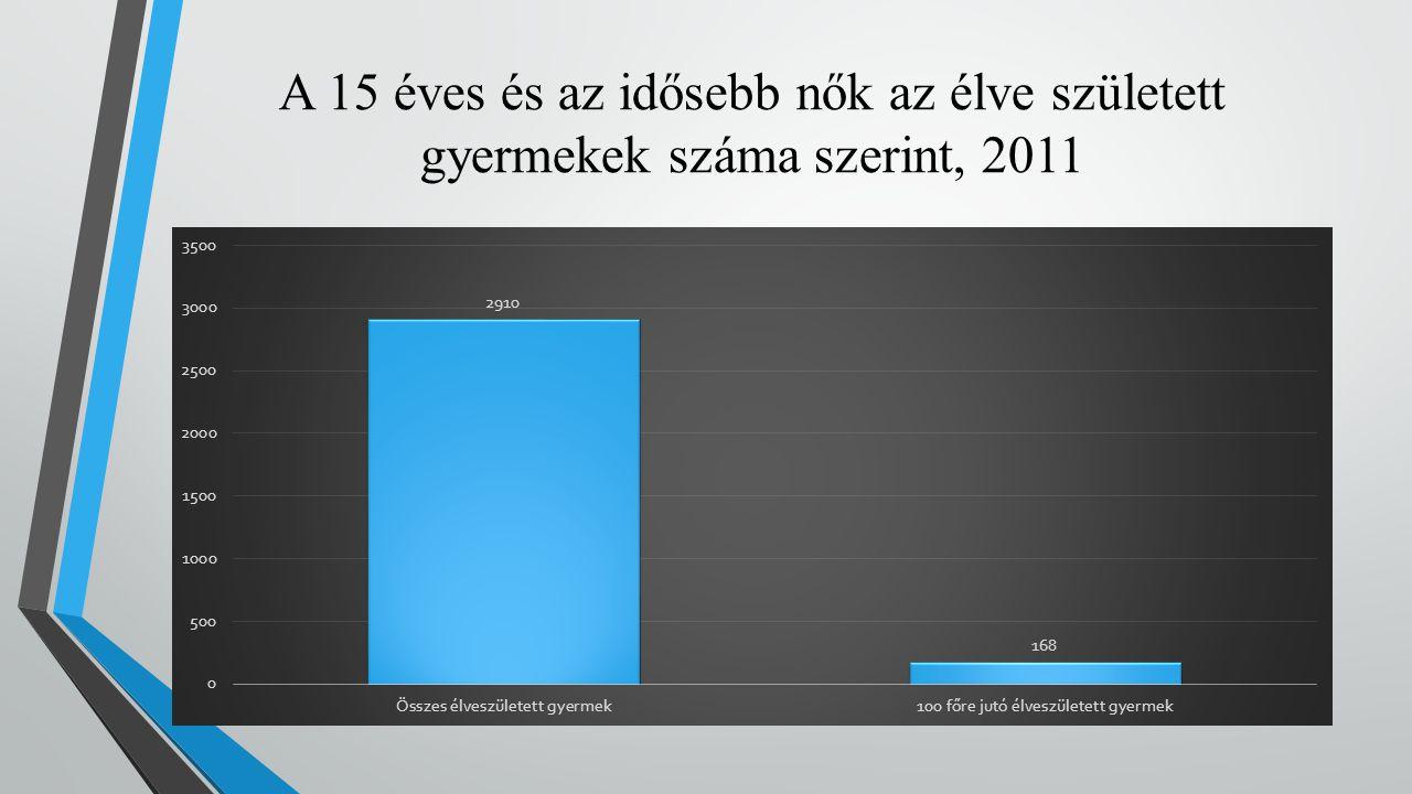 A 15 éves és az idősebb nők az élve született gyermekek száma szerint, 2011