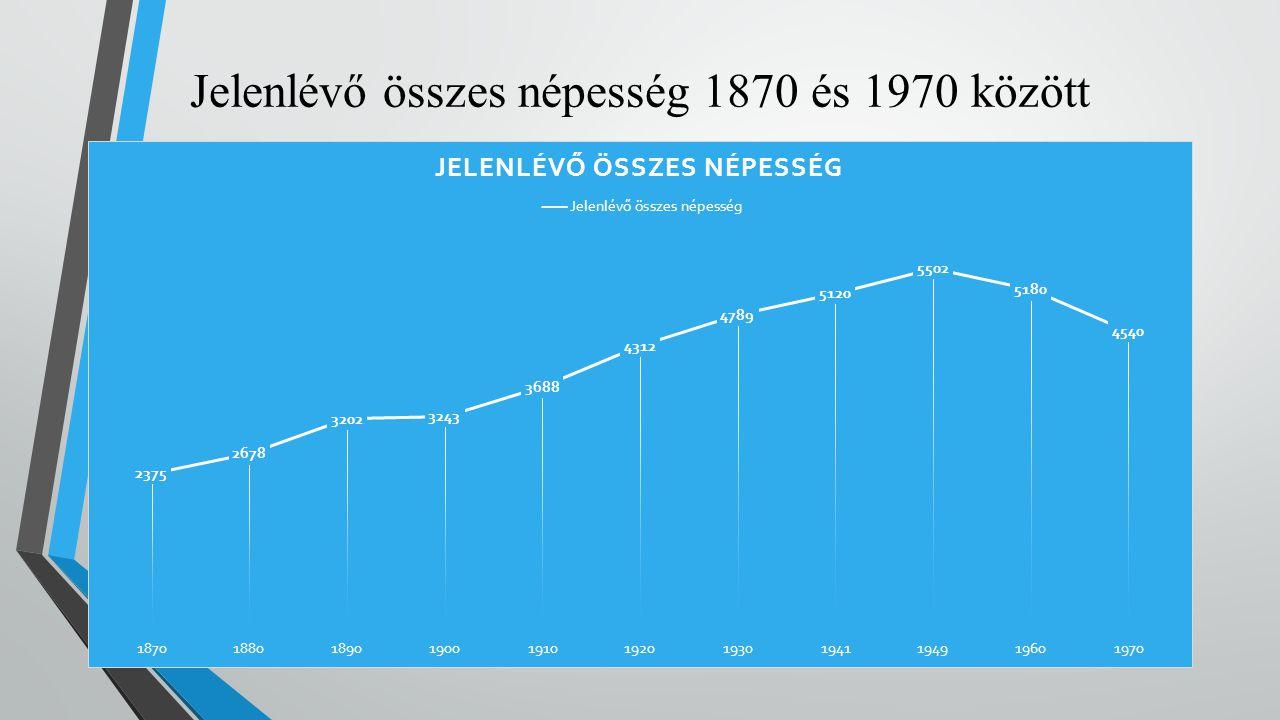 Jelenlévő összes népesség 1870 és 1970 között