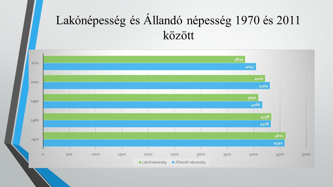 Lakónépesség és Állandó népesség 1970 és 2011 között