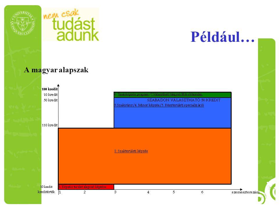 Például… A magyar alapszak